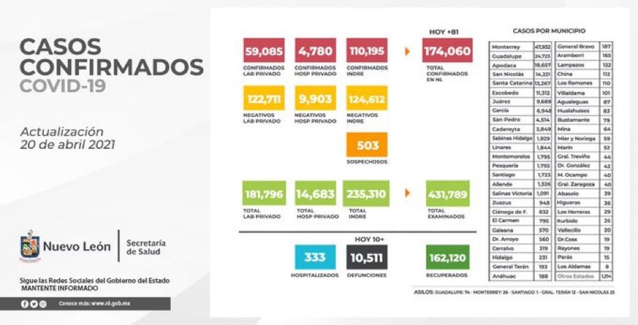 Nuevo León hoy: 81 nuevos casos y 10 defunciones.