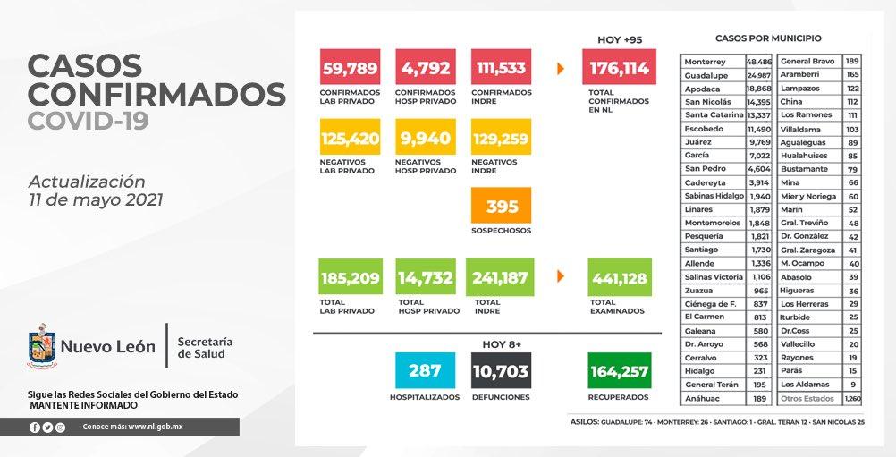 Supera Nuevo León las 10 mil 700 defunciones por COVID-19