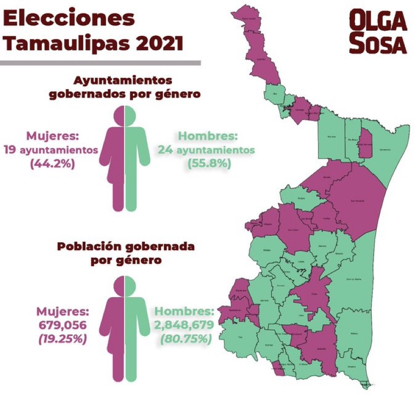 Mujeres gobernarán 19 municipios en Tamaulipas