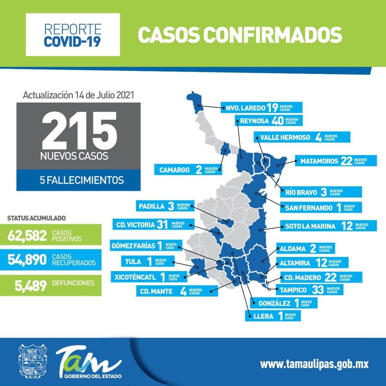 Registra Tamaulipas 215 nuevos casos y 5 defunciones COVID