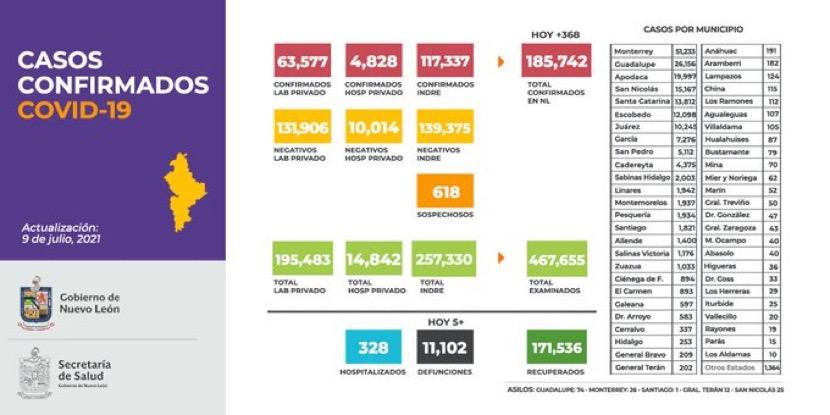 Reporta NL 3 mil 104 casos activos de COVID-19