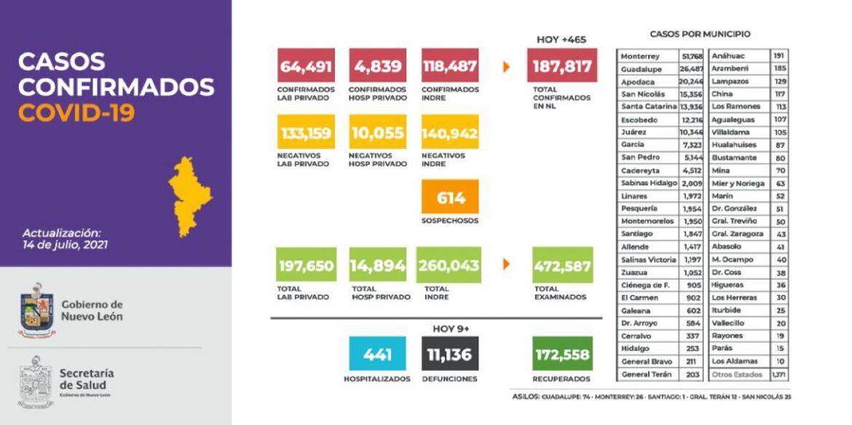 Reporta NL 465 nuevos casos y 9 defunciones
