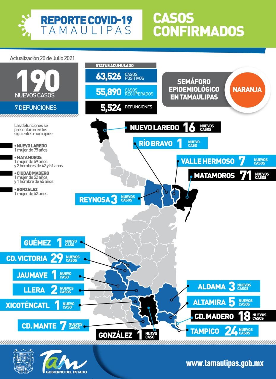 Registra Tamaulipas 7 muertes Covid más