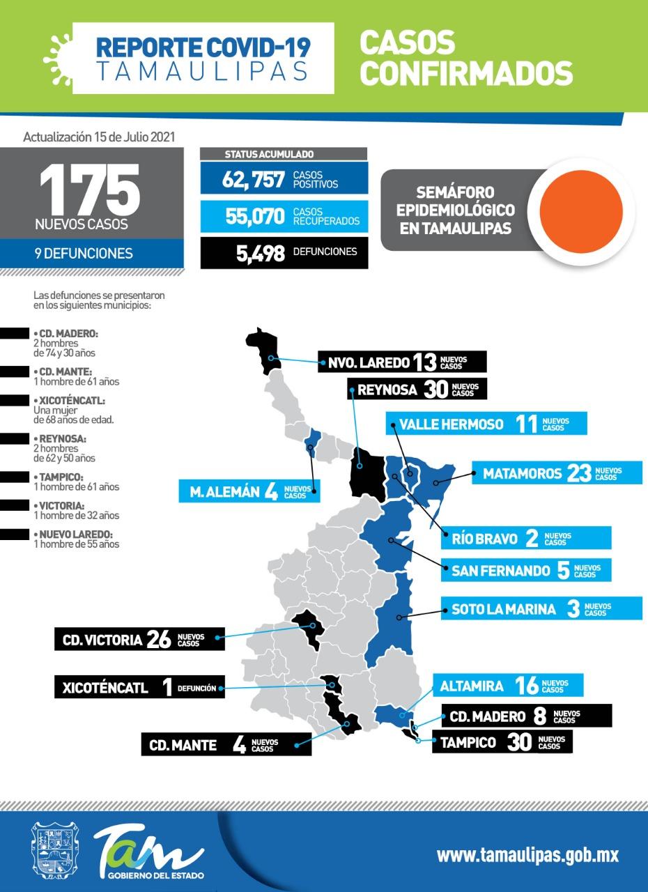 Reporta Tamaulipas 175 nuevos casos y 9 fallecimientos