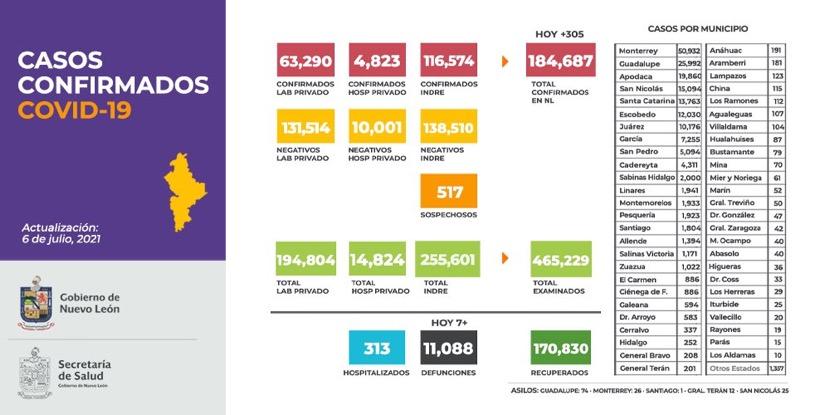 Reporta NL tendencia al alza en casos COVID-19