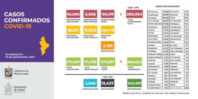 Reporta NL número más bajo en defunciones por COVID-19 en últimas semanas