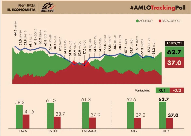 Aprueban a AMLO 2 de cada 3 mexicanos