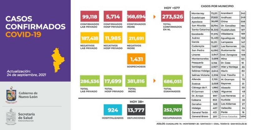 NL: 577 casos nuevos y 38 defunciones