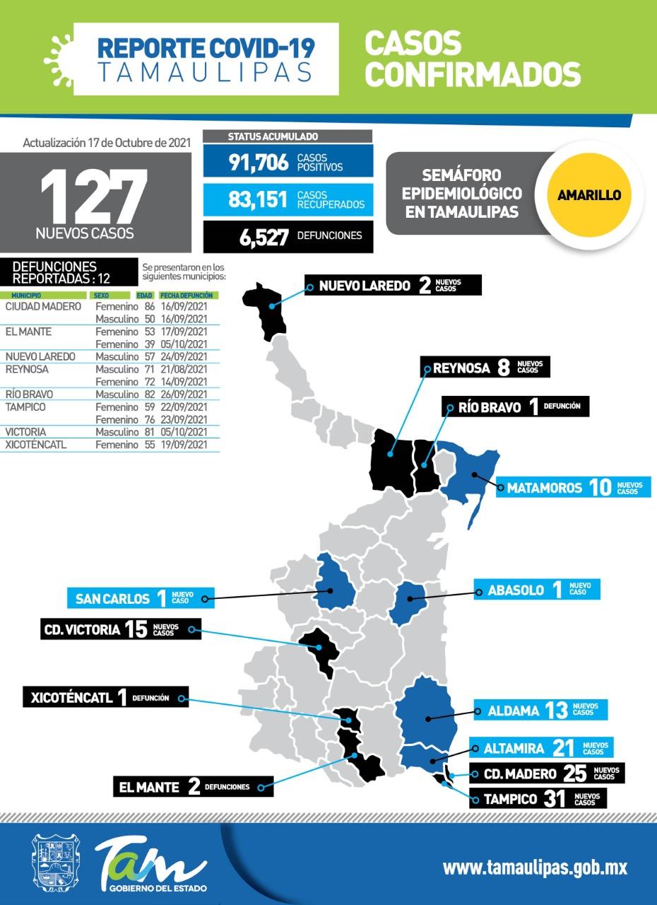 Reportan 127 casos y 12 decesos más